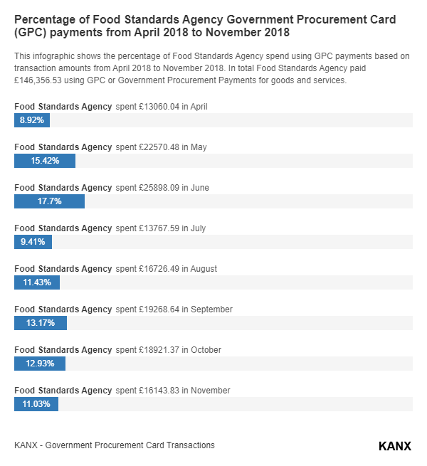 Percentage of Food Standards Agency Government Procurement Card (GPC) payments from April 2018 to November 2018 infographic