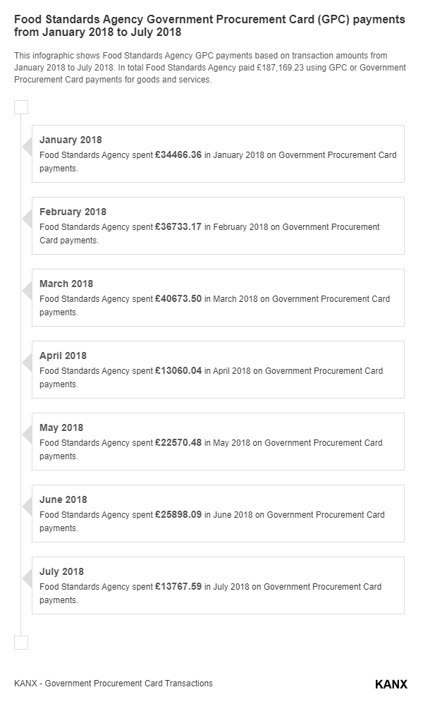 Food Standards Agency Government Procurement Card (GPC) payments from January 2018 to July 2018 infographic