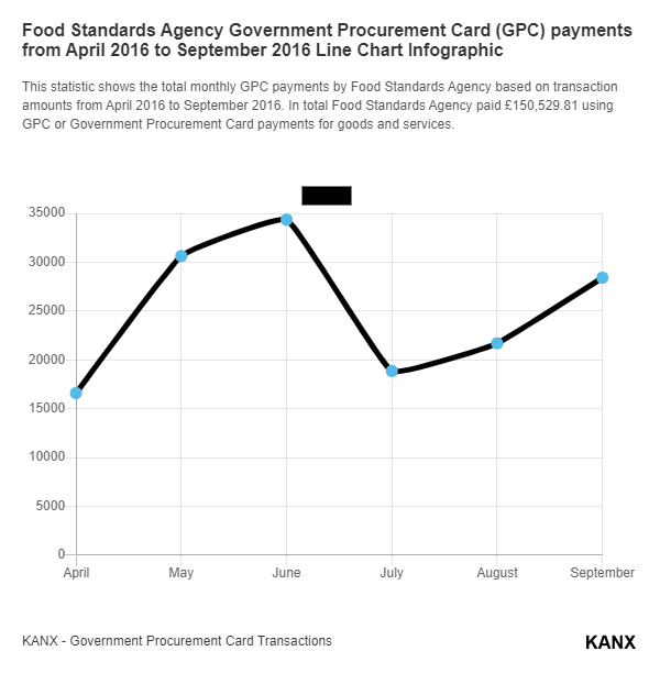 Food Standards Agency Government Procurement Card (GPC) payments from April 2016 to September 2016 Line Chart Infographic