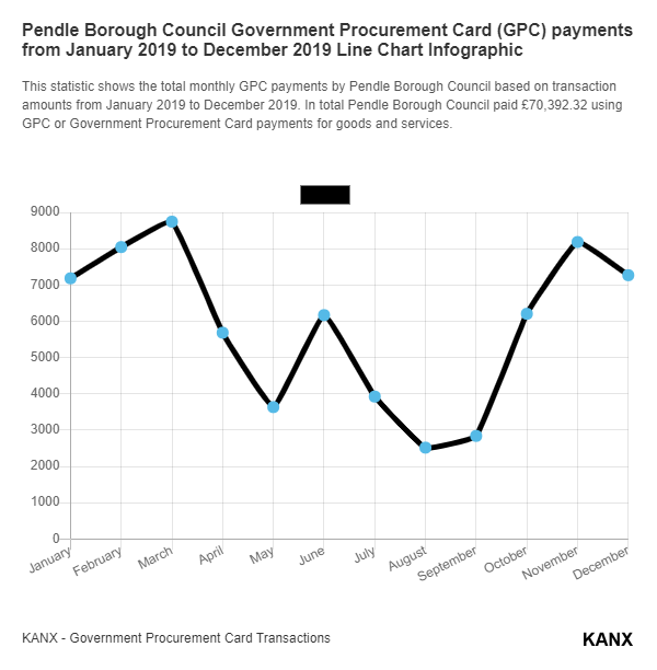 Pendle Borough Council Government Procurement Card (GPC) payments from January 2019 to December 2019 Line Chart Infographic