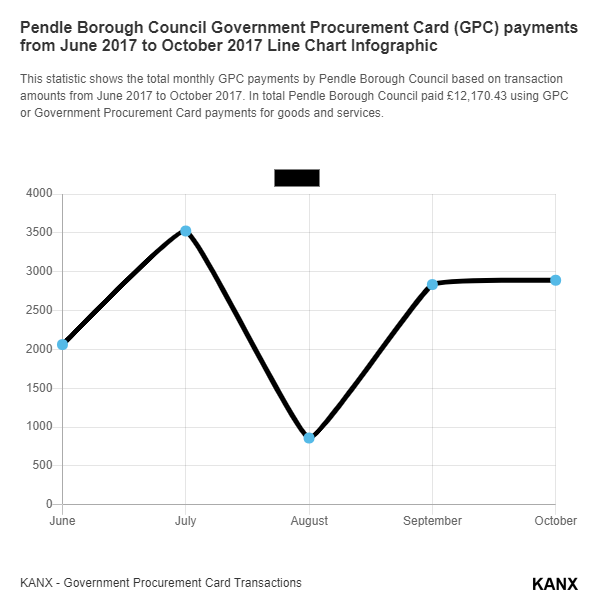 Pendle Borough Council Government Procurement Card (GPC) payments from June 2017 to October 2017 Line Chart Infographic