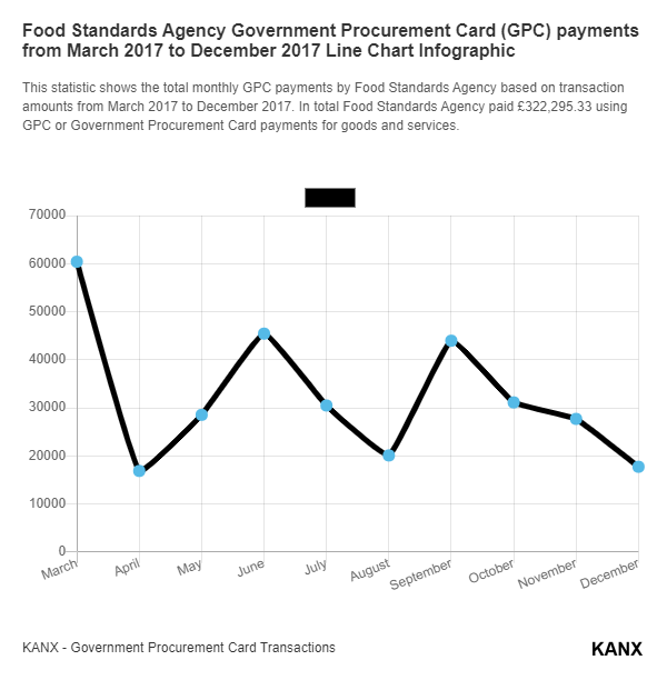 Food Standards Agency Government Procurement Card (GPC) payments from March 2017 to December 2017 Line Chart Infographic