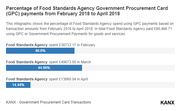 Percentage of Food Standards Agency Government Procurement Card (GPC) payments from February 2018 to April 2018 infographic