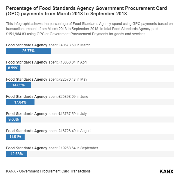 Percentage of Food Standards Agency Government Procurement Card (GPC) payments from March 2018 to September 2018 infographic