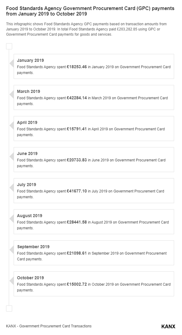 Food Standards Agency Government Procurement Card (GPC) payments from January 2019 to October 2019 infographic