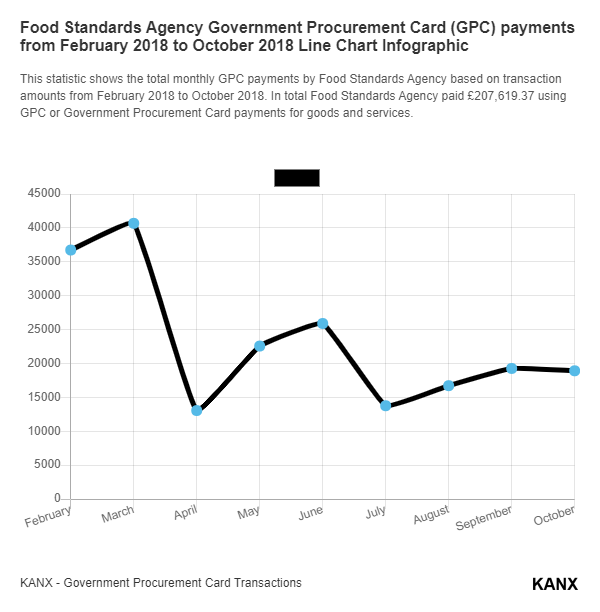 Food Standards Agency Government Procurement Card (GPC) payments from February 2018 to October 2018 Line Chart Infographic