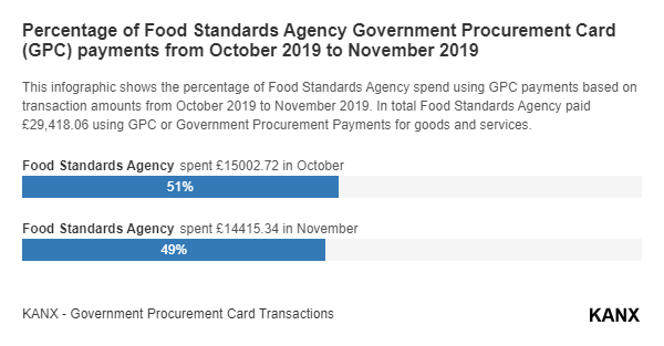 Percentage of Food Standards Agency Government Procurement Card (GPC) payments from October 2019 to November 2019 infographic