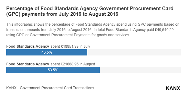 Percentage of Food Standards Agency Government Procurement Card (GPC) payments from July 2016 to August 2016 infographic
