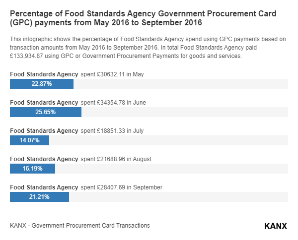Percentage of Food Standards Agency Government Procurement Card (GPC) payments from May 2016 to September 2016 infographic