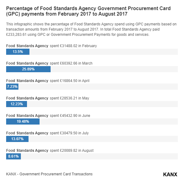 Percentage of Food Standards Agency Government Procurement Card (GPC) payments from February 2017 to August 2017 infographic