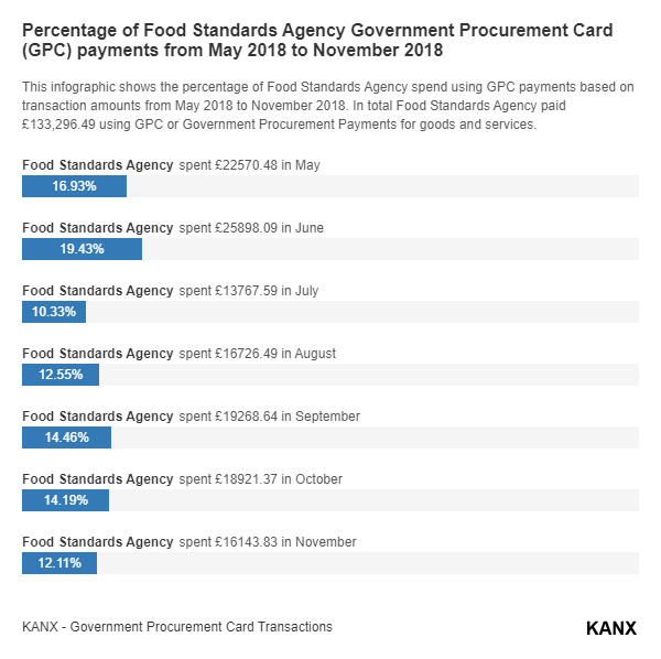 Percentage of Food Standards Agency Government Procurement Card (GPC) payments from May 2018 to November 2018 infographic