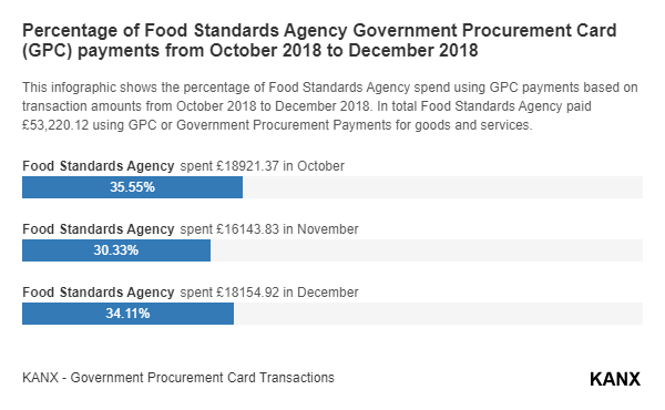 Percentage of Food Standards Agency Government Procurement Card (GPC) payments from October 2018 to December 2018 infographic