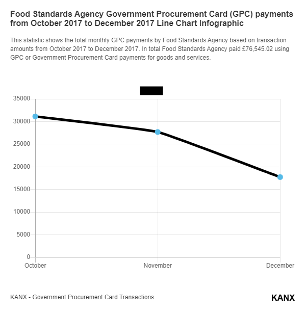 Food Standards Agency Government Procurement Card (GPC) payments from October 2017 to December 2017 Line Chart Infographic
