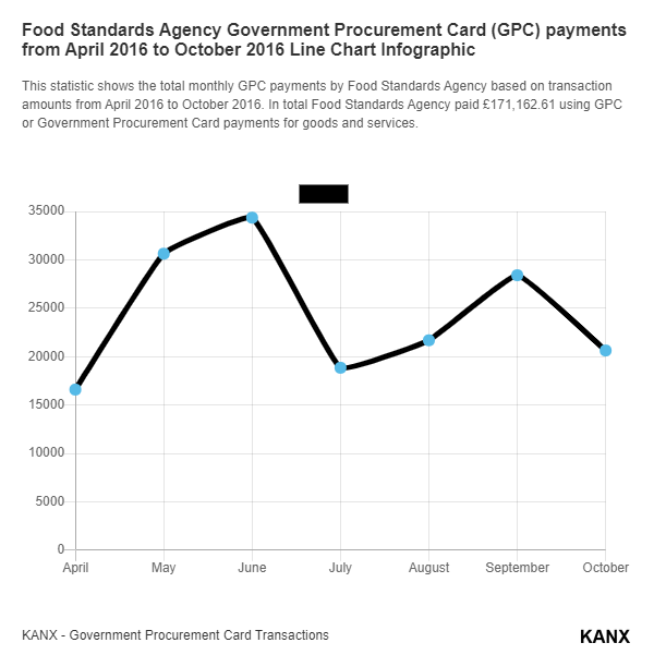 Food Standards Agency Government Procurement Card (GPC) payments from April 2016 to October 2016 Line Chart Infographic