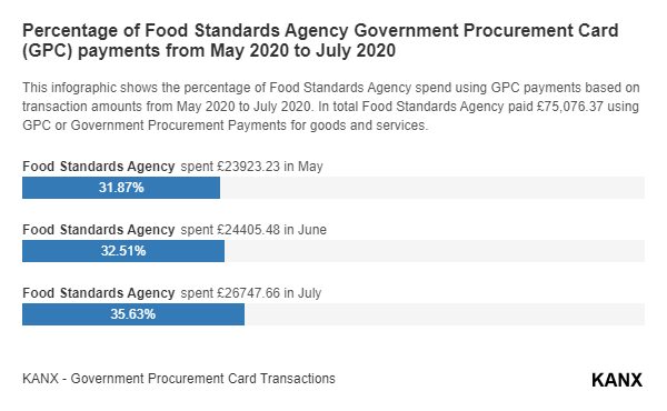 Percentage of Food Standards Agency Government Procurement Card (GPC) payments from May 2020 to July 2020 infographic