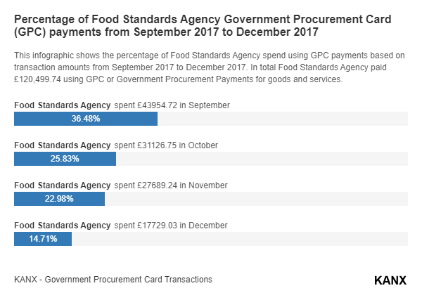 Percentage of Food Standards Agency Government Procurement Card (GPC) payments from September 2017 to December 2017 infographic