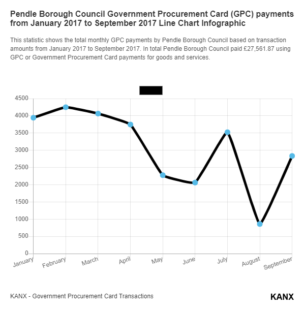 Pendle Borough Council Government Procurement Card (GPC) payments from January 2017 to September 2017 Line Chart Infographic