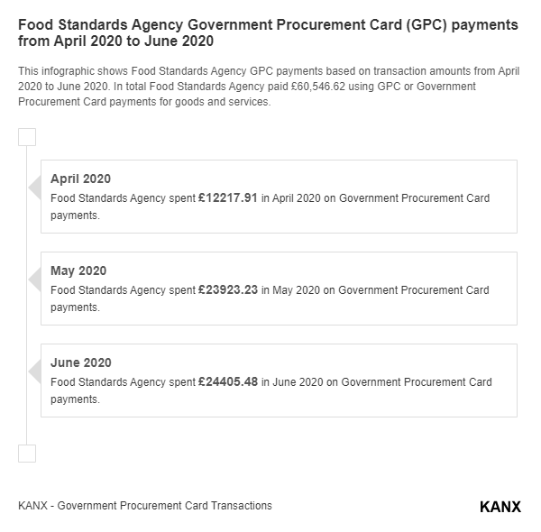 Food Standards Agency Government Procurement Card (GPC) payments from April 2020 to June 2020 infographic