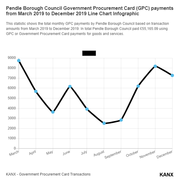 Pendle Borough Council Government Procurement Card (GPC) payments from March 2019 to December 2019 Line Chart Infographic