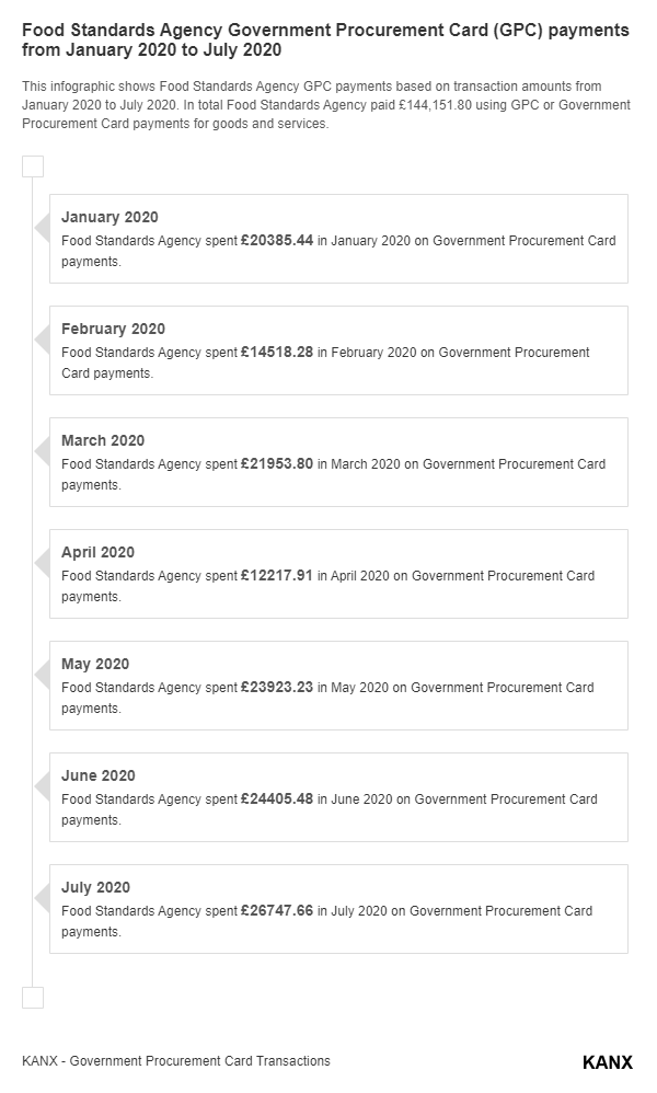 Food Standards Agency Government Procurement Card (GPC) payments from January 2020 to July 2020 infographic