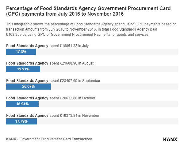 Percentage of Food Standards Agency Government Procurement Card (GPC) payments from July 2016 to November 2016 infographic