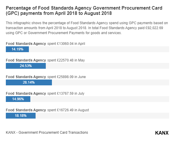 Percentage of Food Standards Agency Government Procurement Card (GPC) payments from April 2018 to August 2018 infographic