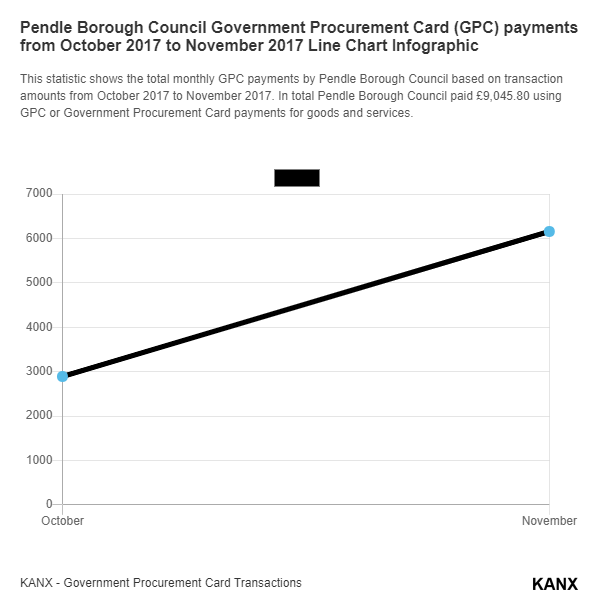 Pendle Borough Council Government Procurement Card (GPC) payments from October 2017 to November 2017 Line Chart Infographic