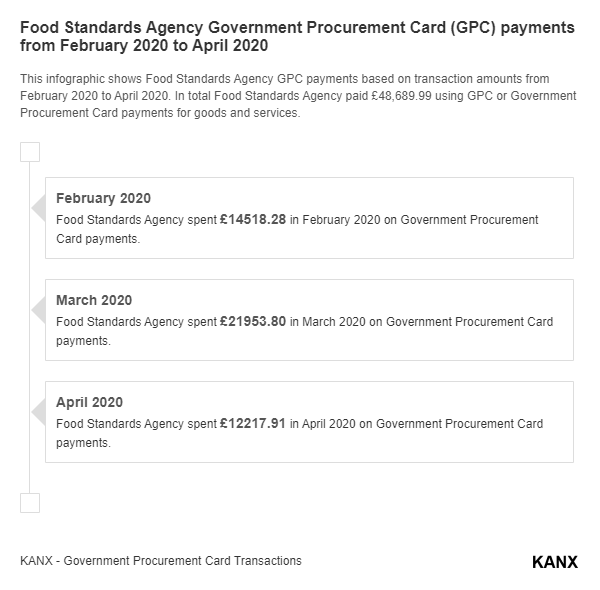 Food Standards Agency Government Procurement Card (GPC) payments from February 2020 to April 2020 infographic
