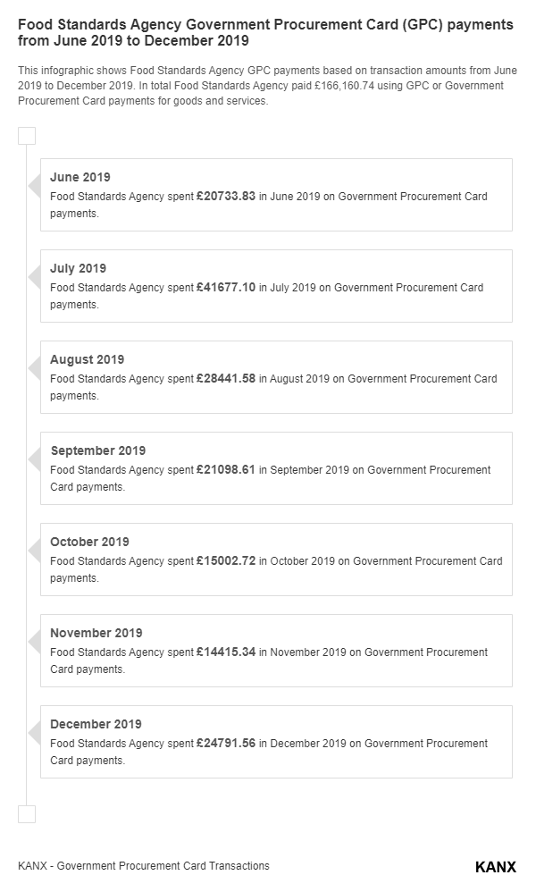 Food Standards Agency Government Procurement Card (GPC) payments from June 2019 to December 2019 infographic