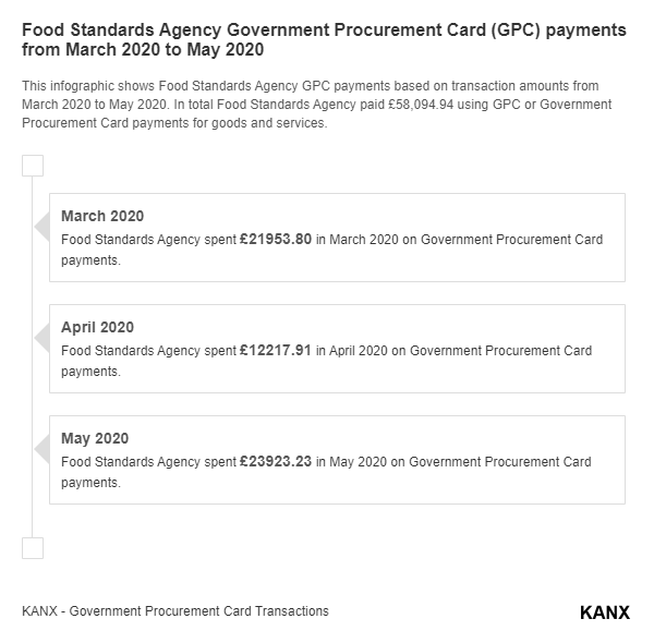 Food Standards Agency Government Procurement Card (GPC) payments from March 2020 to May 2020 infographic