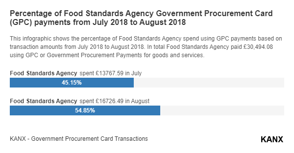 Percentage of Food Standards Agency Government Procurement Card (GPC) payments from July 2018 to August 2018 infographic