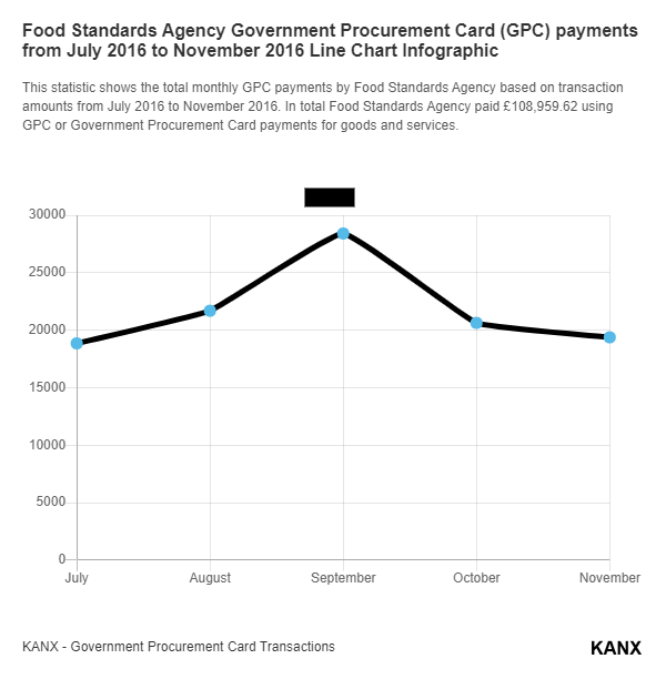 Food Standards Agency Government Procurement Card (GPC) payments from July 2016 to November 2016 Line Chart Infographic