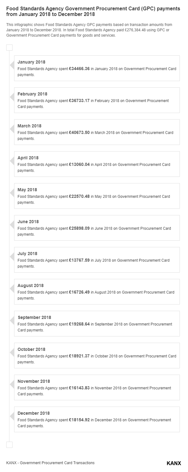 Food Standards Agency Government Procurement Card (GPC) payments from January 2018 to December 2018 infographic