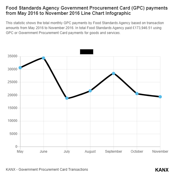 Food Standards Agency Government Procurement Card (GPC) payments from May 2016 to November 2016 Line Chart Infographic