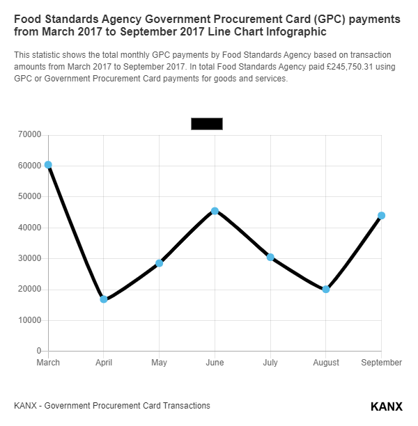 Food Standards Agency Government Procurement Card (GPC) payments from March 2017 to September 2017 Line Chart Infographic