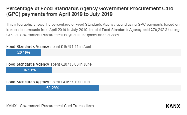 Percentage of Food Standards Agency Government Procurement Card (GPC) payments from April 2019 to July 2019 infographic