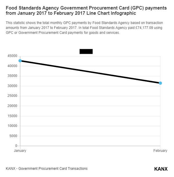 Food Standards Agency Government Procurement Card (GPC) payments from January 2017 to February 2017 Line Chart Infographic
