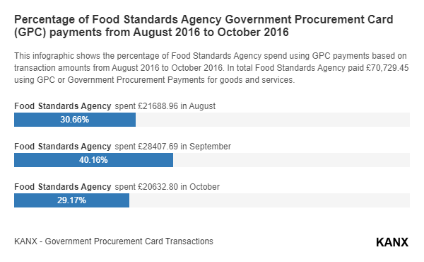 Percentage of Food Standards Agency Government Procurement Card (GPC) payments from August 2016 to October 2016 infographic