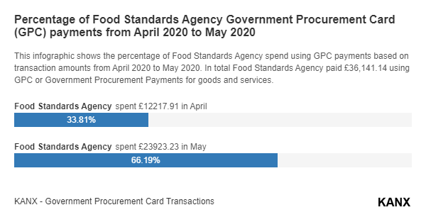 Percentage of Food Standards Agency Government Procurement Card (GPC) payments from April 2020 to May 2020 infographic