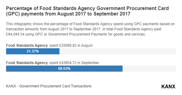 Percentage of Food Standards Agency Government Procurement Card (GPC) payments from August 2017 to September 2017 infographic