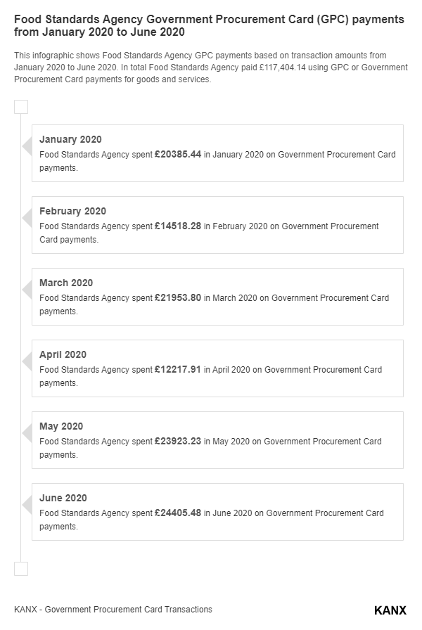 Food Standards Agency Government Procurement Card (GPC) payments from January 2020 to June 2020 infographic