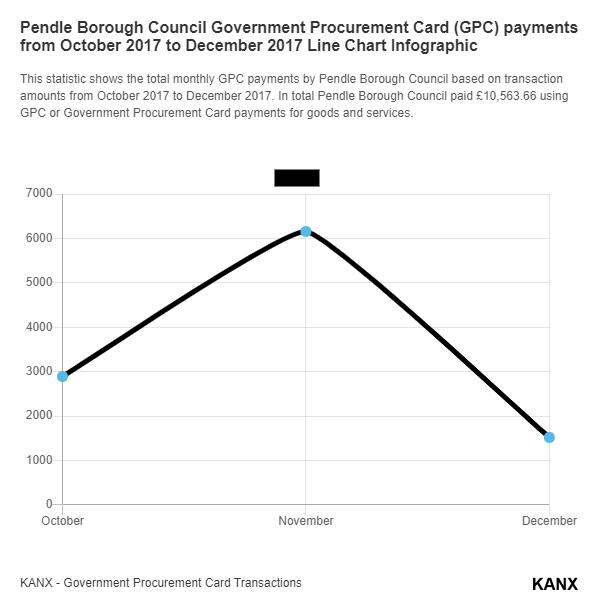 Pendle Borough Council Government Procurement Card (GPC) payments from October 2017 to December 2017 Line Chart Infographic