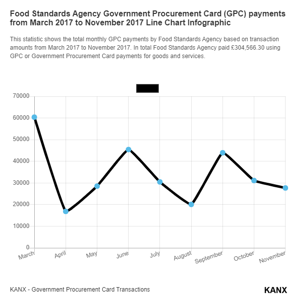 Food Standards Agency Government Procurement Card (GPC) payments from March 2017 to November 2017 Line Chart Infographic