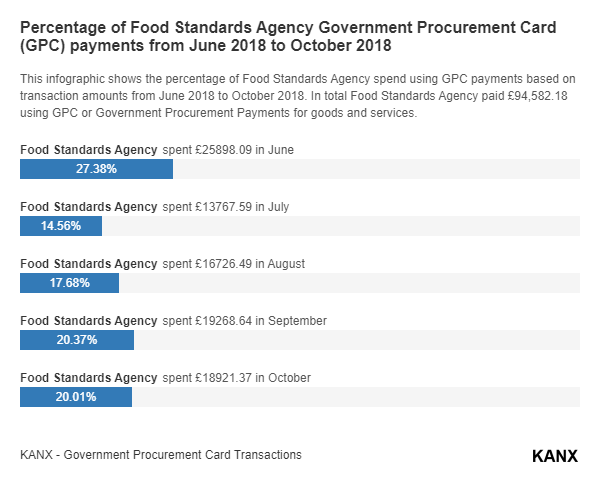 Percentage of Food Standards Agency Government Procurement Card (GPC) payments from June 2018 to October 2018 infographic