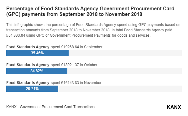 Percentage of Food Standards Agency Government Procurement Card (GPC) payments from September 2018 to November 2018 infographic