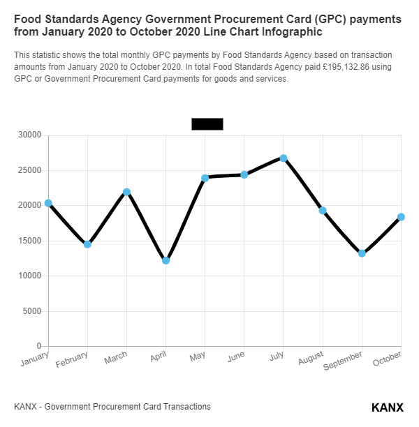 Food Standards Agency Government Procurement Card (GPC) payments from January 2020 to October 2020 Line Chart Infographic