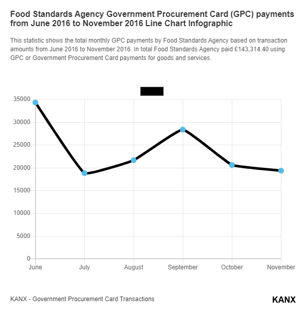 Food Standards Agency Government Procurement Card (GPC) payments from June 2016 to November 2016 Line Chart Infographic