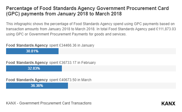 Percentage of Food Standards Agency Government Procurement Card (GPC) payments from January 2018 to March 2018 infographic