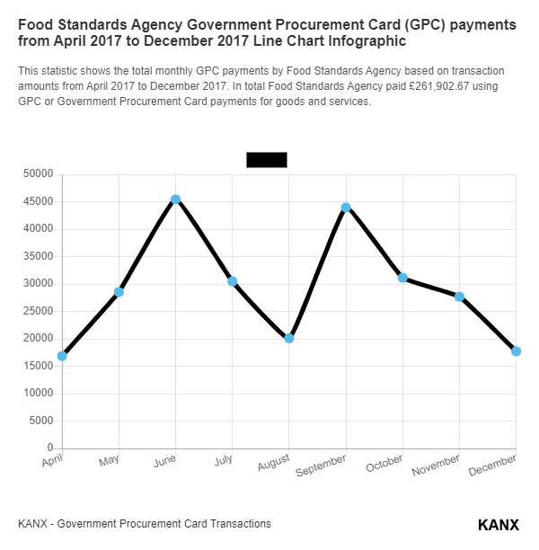Food Standards Agency Government Procurement Card (GPC) payments from April 2017 to December 2017 Line Chart Infographic