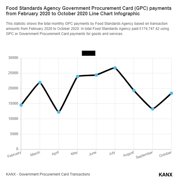 Food Standards Agency Government Procurement Card (GPC) payments from February 2020 to October 2020 Line Chart Infographic